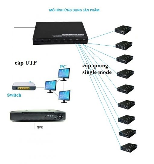 Switch 8 cổng quang single mode 155Mbps