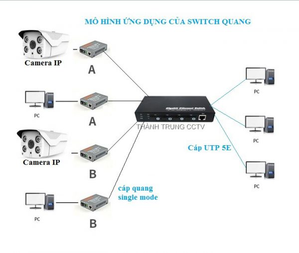 Switch 4 cổng quang single mode 1Gbps